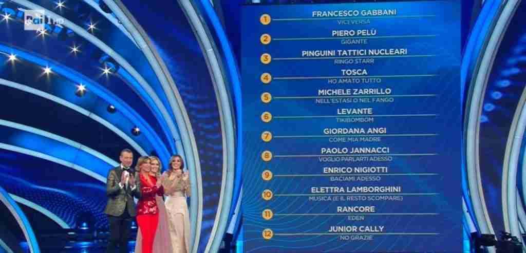 Sanremo 2020 Classifica II